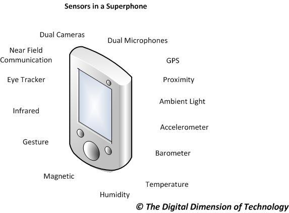 Smartphone_Sensors-1